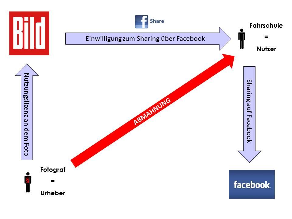 Abmahnung Sharing Urheberrecht