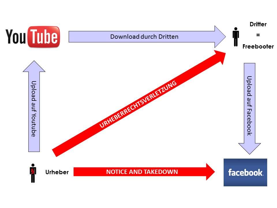 Freebooting Urheberrecht Youtube Facebook UrhG