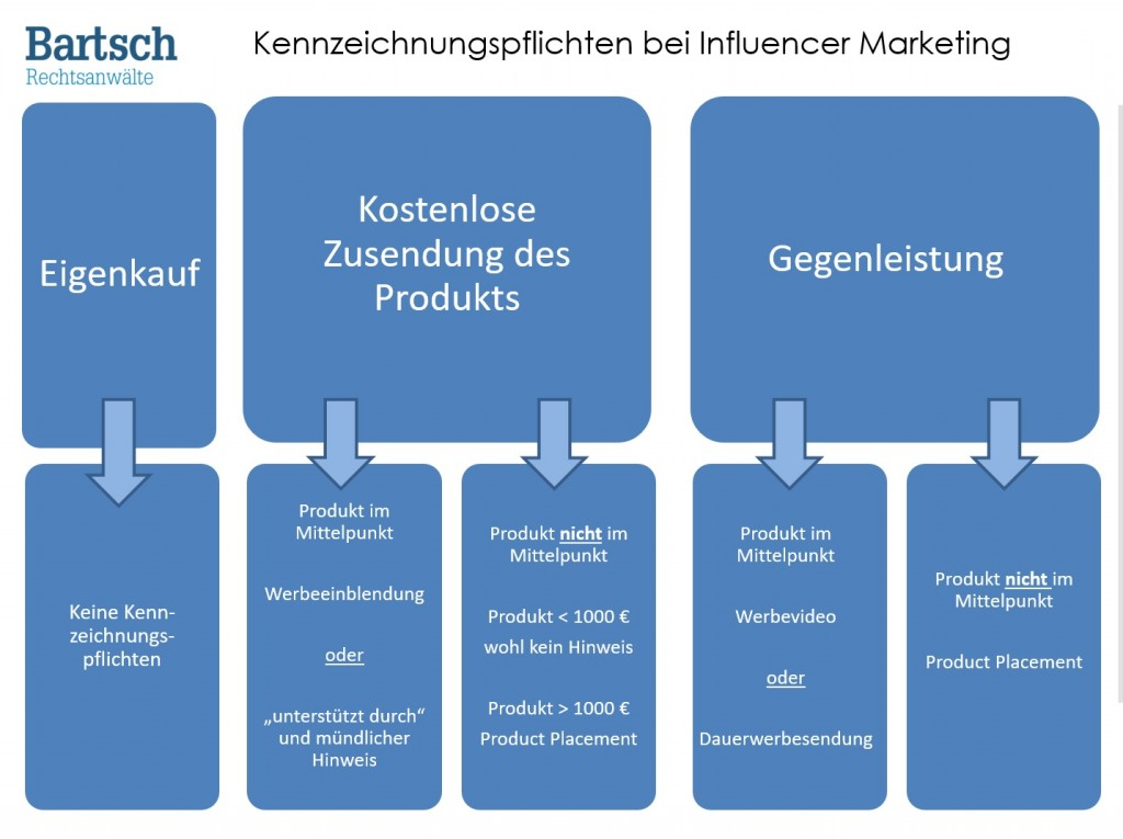 Checkliste Kennzeichnung Influencer Marketing