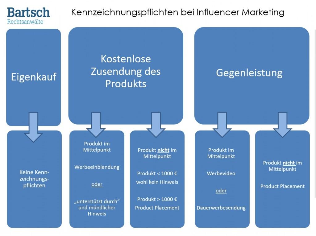 Checkliste Kennzeichnung Influencer Marketing