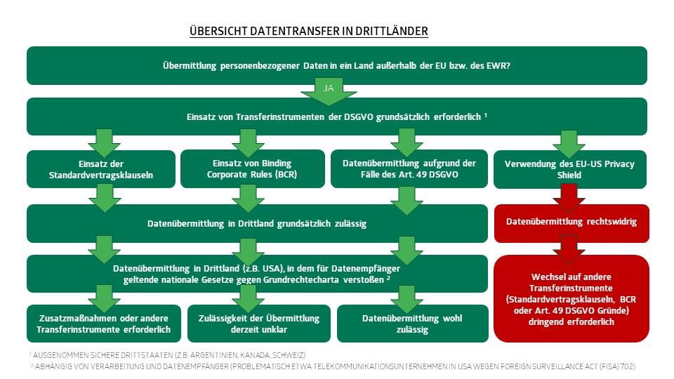Checkliste Drittstaaten - Entscheidungshilfe zum Datentransfer DSGVO